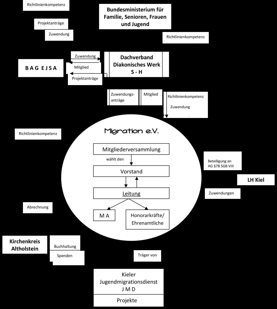 Vereinsorganigramm